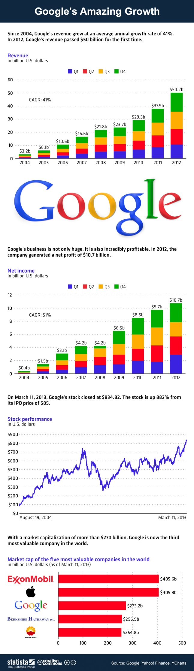 chartoftheday_977_Googles_amazing_growth_b